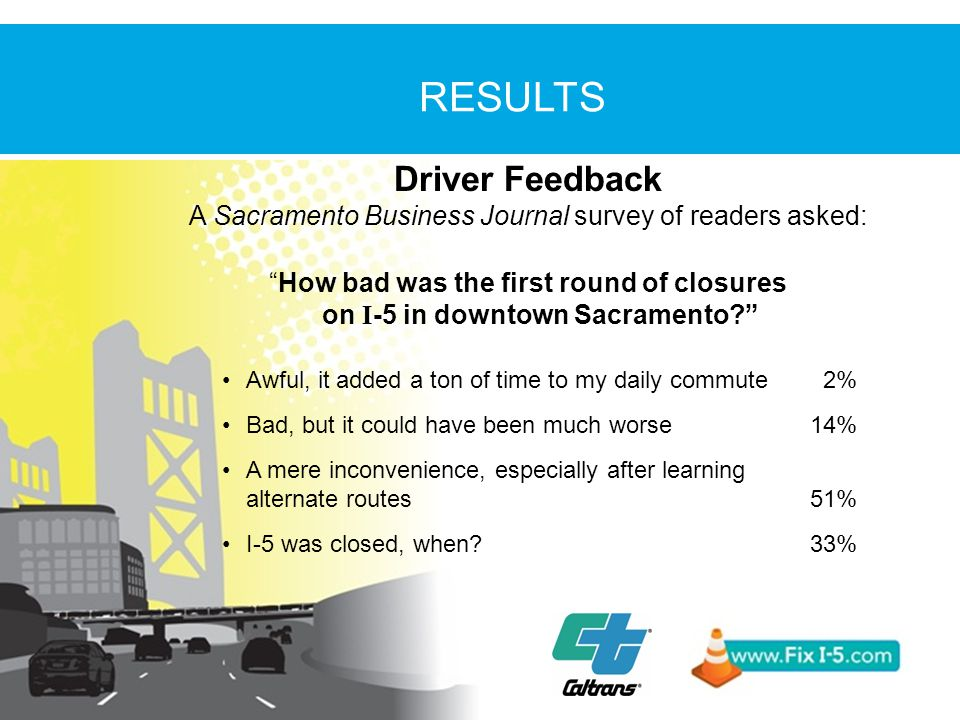 Driver Feedback A Sacramento Business Journal survey of readers asked: How bad was the first round of closures on I -5 in downtown Sacramento Awful, it added a ton of time to my daily commute 2% Bad, but it could have been much worse14% A mere inconvenience, especially after learning alternate routes51% I-5 was closed, when 33%
