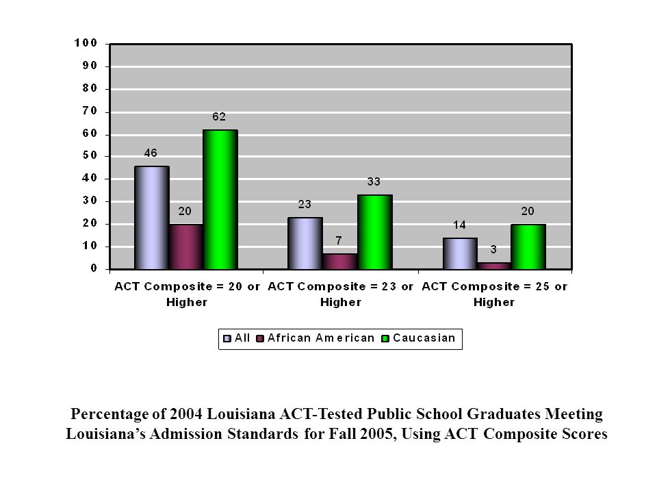 Percentage of 2004 Louisiana ACT-Tested Public School Graduates Meeting Louisiana's Admission Standards for Fall 2005, Using ACT Composite Scores