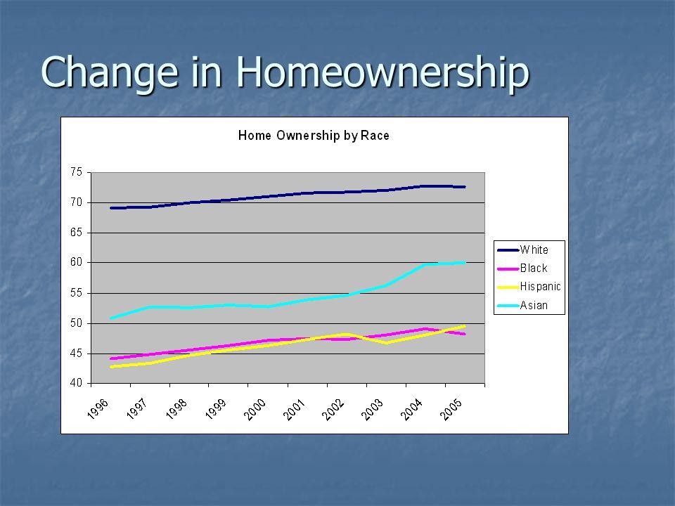 Change in Homeownership