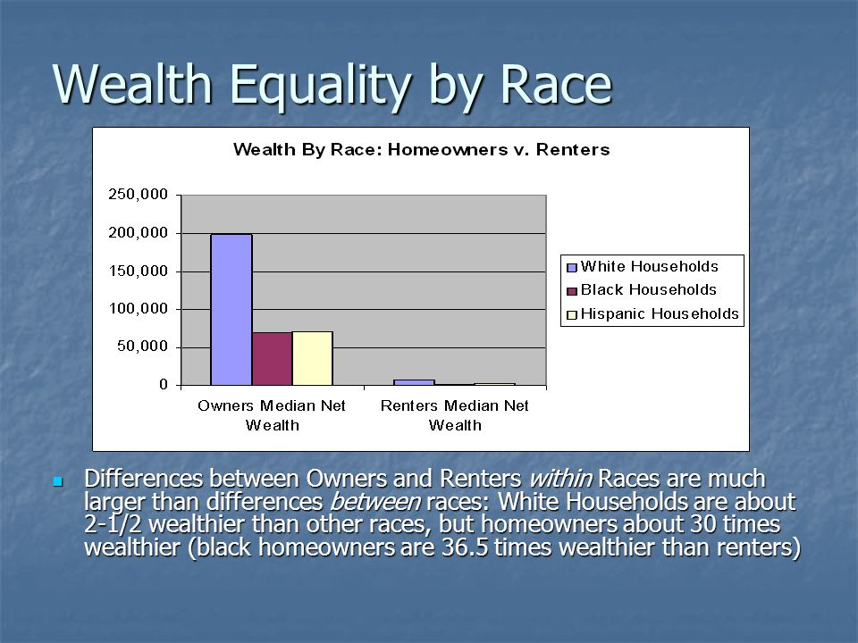 Wealth Equality by Race Differences between Owners and Renters within Races are much larger than differences between races: White Households are about 2-1/2 wealthier than other races, but homeowners about 30 times wealthier (black homeowners are 36.5 times wealthier than renters) Differences between Owners and Renters within Races are much larger than differences between races: White Households are about 2-1/2 wealthier than other races, but homeowners about 30 times wealthier (black homeowners are 36.5 times wealthier than renters)
