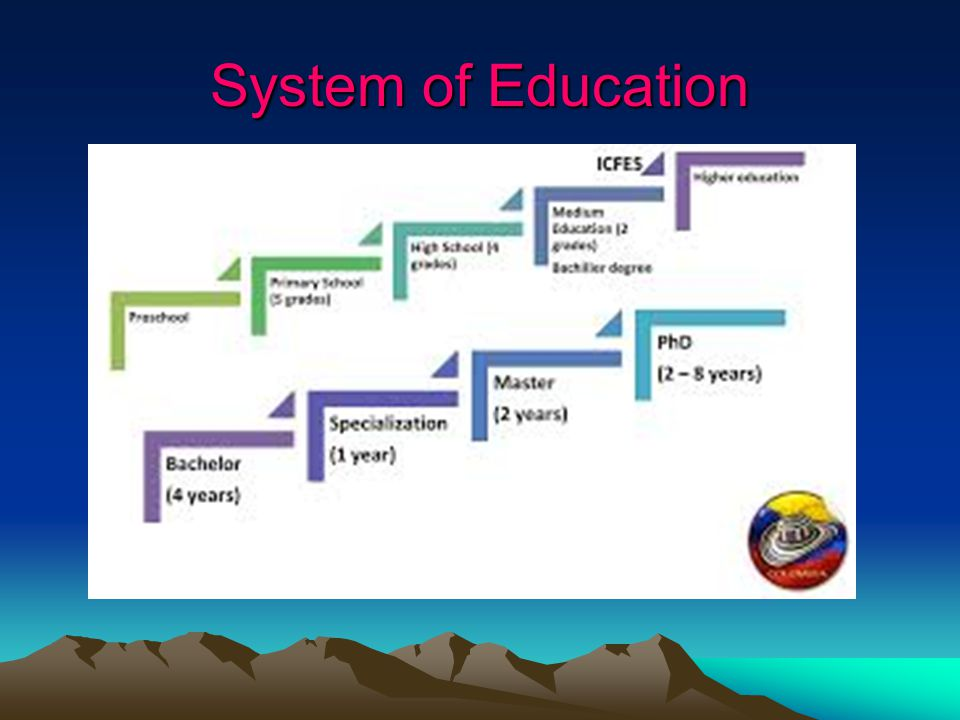 System of Education
