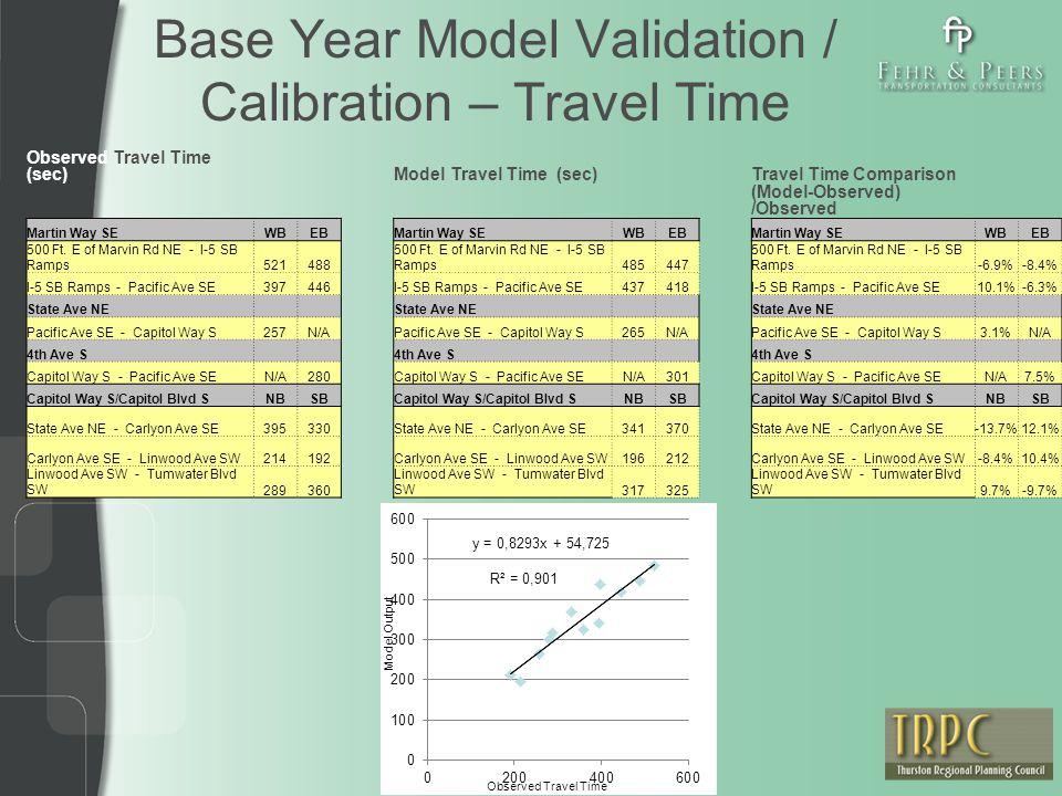 Base Year Model Validation / Calibration – Travel Time Observed Travel Time (sec)Model Travel Time (sec)Travel Time Comparison (Model-Observed) /Observed Martin Way SEWBEBMartin Way SEWBEBMartin Way SEWBEB 500 Ft.
