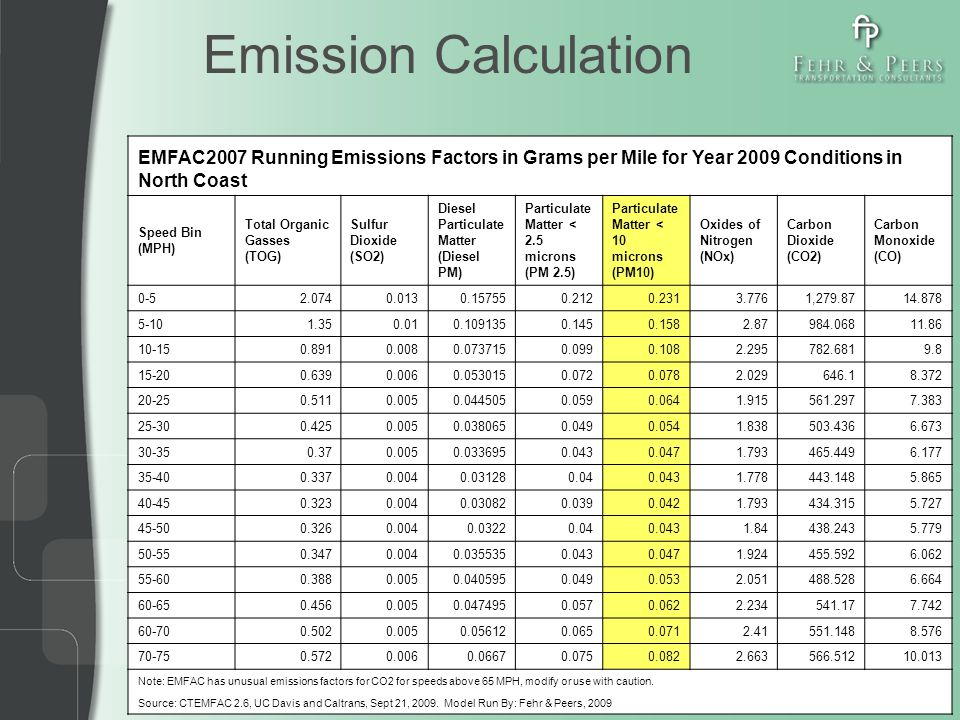 Emission Calculation EMFAC2007 Running Emissions Factors in Grams per Mile for Year 2009 Conditions in North Coast Speed Bin (MPH) Total Organic Gasses (TOG) Sulfur Dioxide (SO2) Diesel Particulate Matter (Diesel PM) Particulate Matter < 2.5 microns (PM 2.5) Particulate Matter < 10 microns (PM10) Oxides of Nitrogen (NOx) Carbon Dioxide (CO2) Carbon Monoxide (CO) 0-52.0740.0130.157550.2120.2313.7761,279.8714.878 5-101.350.010.1091350.1450.1582.87984.06811.86 10-150.8910.0080.0737150.0990.1082.295782.6819.8 15-200.6390.0060.0530150.0720.0782.029646.18.372 20-250.5110.0050.0445050.0590.0641.915561.2977.383 25-300.4250.0050.0380650.0490.0541.838503.4366.673 30-350.370.0050.0336950.0430.0471.793465.4496.177 35-400.3370.0040.031280.040.0431.778443.1485.865 40-450.3230.0040.030820.0390.0421.793434.3155.727 45-500.3260.0040.03220.040.0431.84438.2435.779 50-550.3470.0040.0355350.0430.0471.924455.5926.062 55-600.3880.0050.0405950.0490.0532.051488.5286.664 60-650.4560.0050.0474950.0570.0622.234541.177.742 60-700.5020.0050.056120.0650.0712.41551.1488.576 70-750.5720.0060.06670.0750.0822.663566.51210.013 Note: EMFAC has unusual emissions factors for CO2 for speeds above 65 MPH, modify or use with caution.