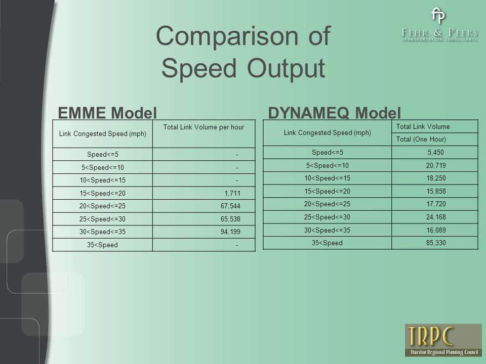 Comparison of Speed Output Link Congested Speed (mph) Total Link Volume per hour Speed<=5 - 5<Speed<=10 - 10<Speed<=15 - 15<Speed<=20 1,711 20<Speed<=25 67,544 25<Speed<=30 65,538 30<Speed<=35 94,199 35<Speed - Link Congested Speed (mph) Total Link Volume Total (One Hour) Speed<=5 5,450 5<Speed<=10 20,719 10<Speed<=15 18,250 15<Speed<=20 15,858 20<Speed<=25 17,720 25<Speed<=30 24,168 30<Speed<=35 16,089 35<Speed 85,330 EMME ModelDYNAMEQ Model