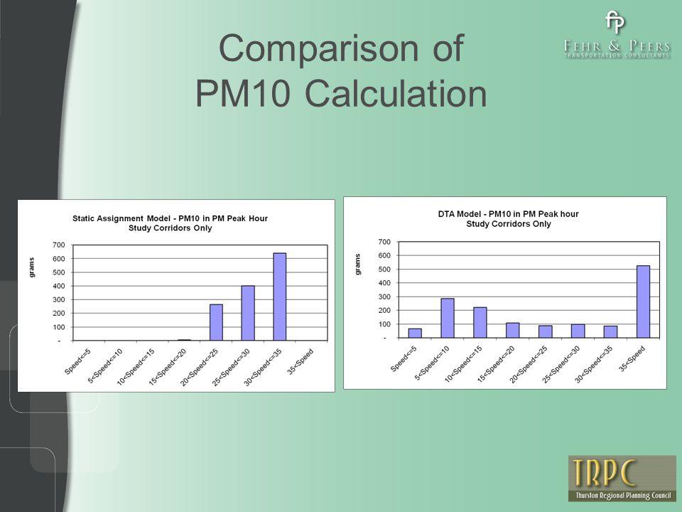 Comparison of PM10 Calculation