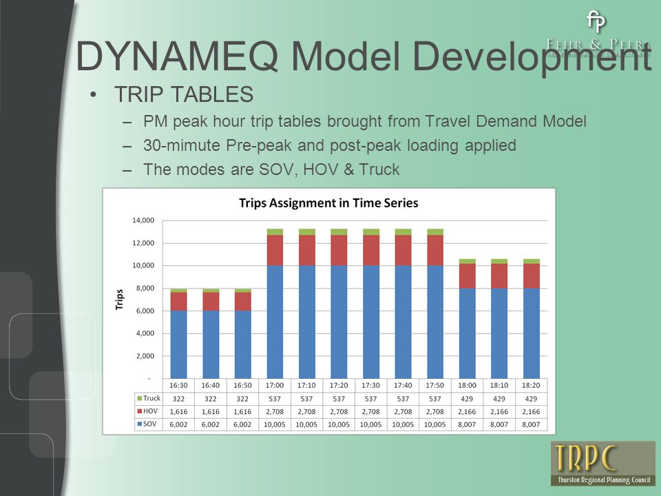 DYNAMEQ Model Development TRIP TABLES –PM peak hour trip tables brought from Travel Demand Model –30-mimute Pre-peak and post-peak loading applied –Th