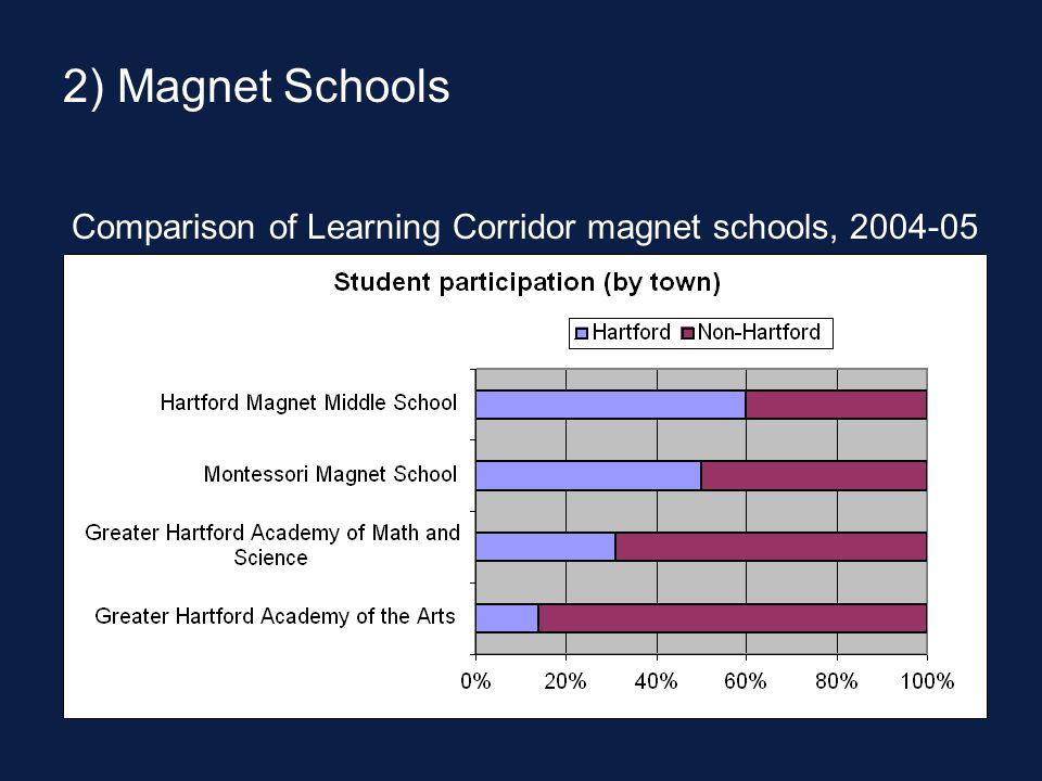 2) Magnet Schools Comparison of Learning Corridor magnet schools, 2004-05