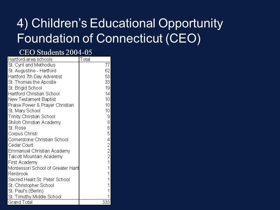 4) Children's Educational Opportunity Foundation of Connecticut (CEO) CEO Students 2004-05