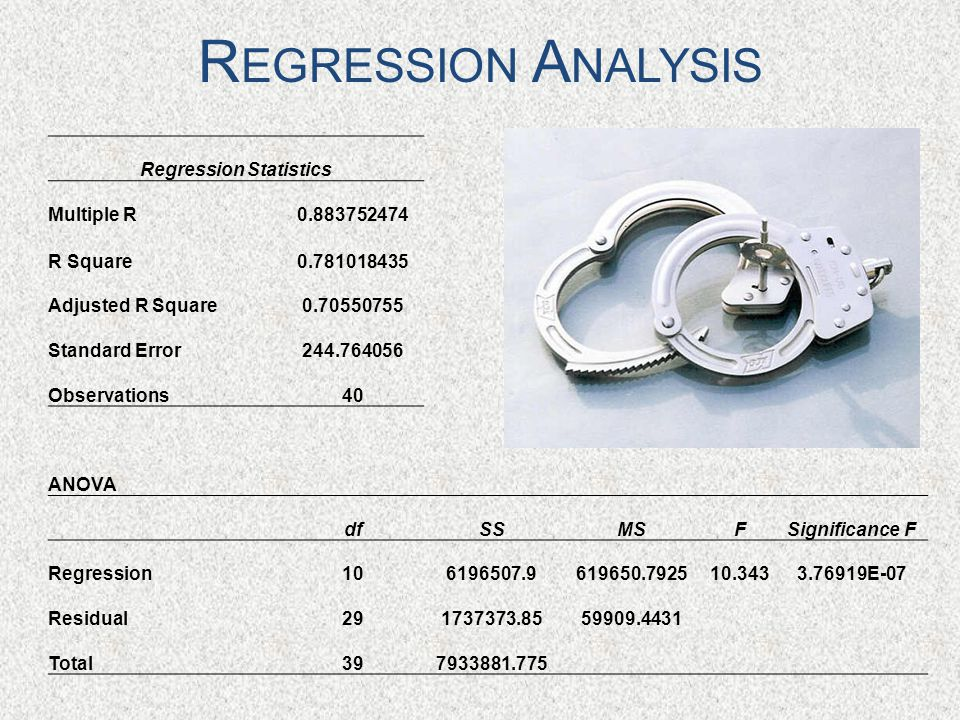 R EGRESSION A NALYSIS Regression Statistics Multiple R0.883752474 R Square0.781018435 Adjusted R Square0.70550755 Standard Error244.764056 Observations40 ANOVA dfSSMSFSignificance F Regression106196507.9619650.792510.3433.76919E-07 Residual291737373.8559909.4431 Total397933881.775
