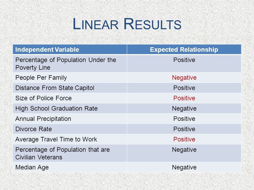 L INEAR R ESULTS Independent VariableExpected Relationship Percentage of Population Under the Poverty Line Positive People Per FamilyNegative Distance From State CapitolPositive Size of Police ForcePositive High School Graduation RateNegative Annual PrecipitationPositive Divorce RatePositive Average Travel Time to WorkPositive Percentage of Population that are Civilian Veterans Negative Median AgeNegative
