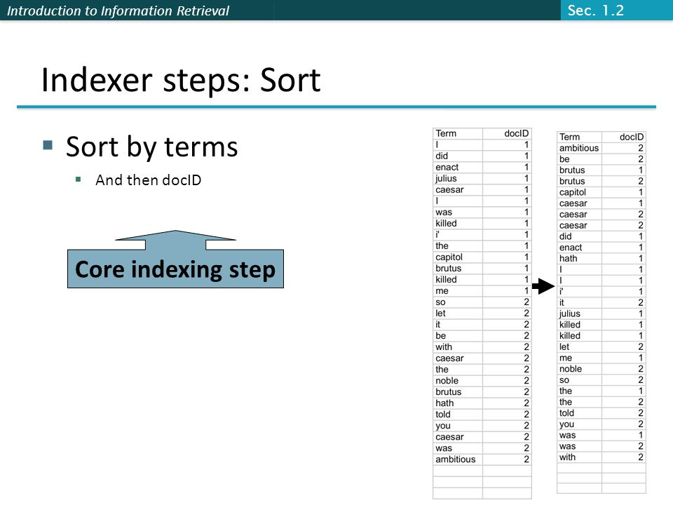Introduction to Information Retrieval Indexer steps: Sort  Sort by terms  And then docID Core indexing step Sec.