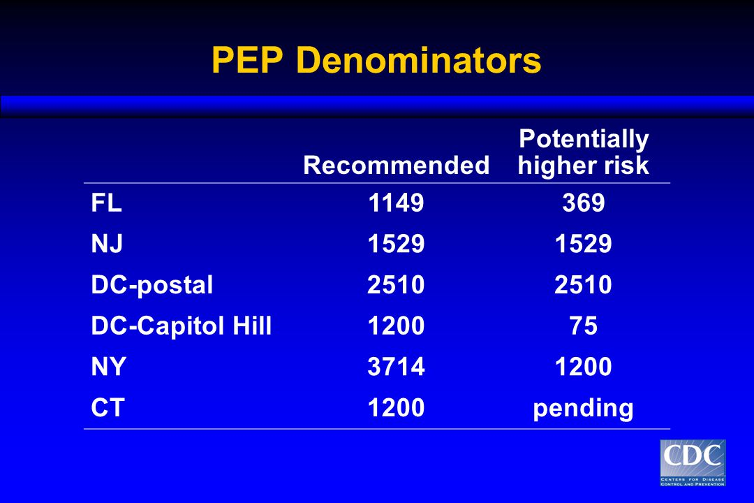 PEP Denominators Recommended Potentially higher risk FL1149369 NJ1529 DC-postal2510 DC-Capitol Hill120075 NY37141200 CT1200pending