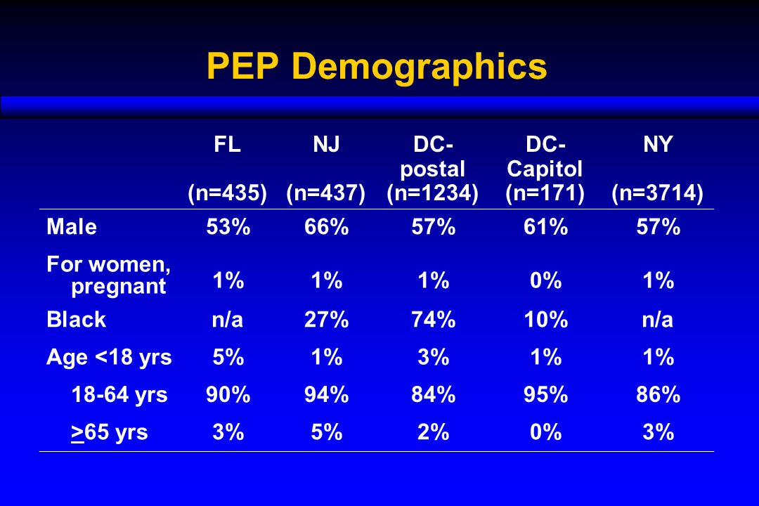 PEP Demographics FL (n=435) NJ (n=437) DC- postal (n=1234) DC- Capitol (n=171) NY (n=3714) Male53%66%57%61%57% For women, pregnant 1% 0%1% Blackn/a27%74%10%n/a Age <18 yrs5%1%3%1% 18-64 yrs90%94%84%95%86% >65 yrs3%5%2%0%3%