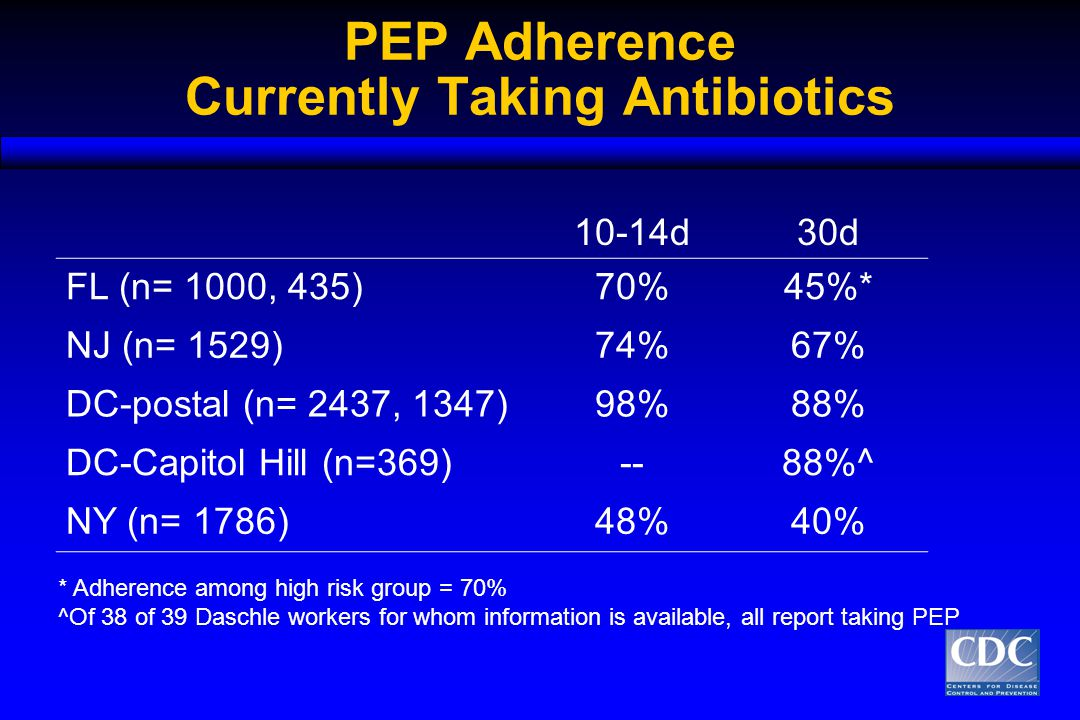 PEP Adherence Currently Taking Antibiotics 10-14d30d FL (n= 1000, 435)70%45%* NJ (n= 1529)74%67% DC-postal (n= 2437, 1347)98%88% DC-Capitol Hill (n=369)--88%^ NY (n= 1786)48%40% * Adherence among high risk group = 70% ^Of 38 of 39 Daschle workers for whom information is available, all report taking PEP