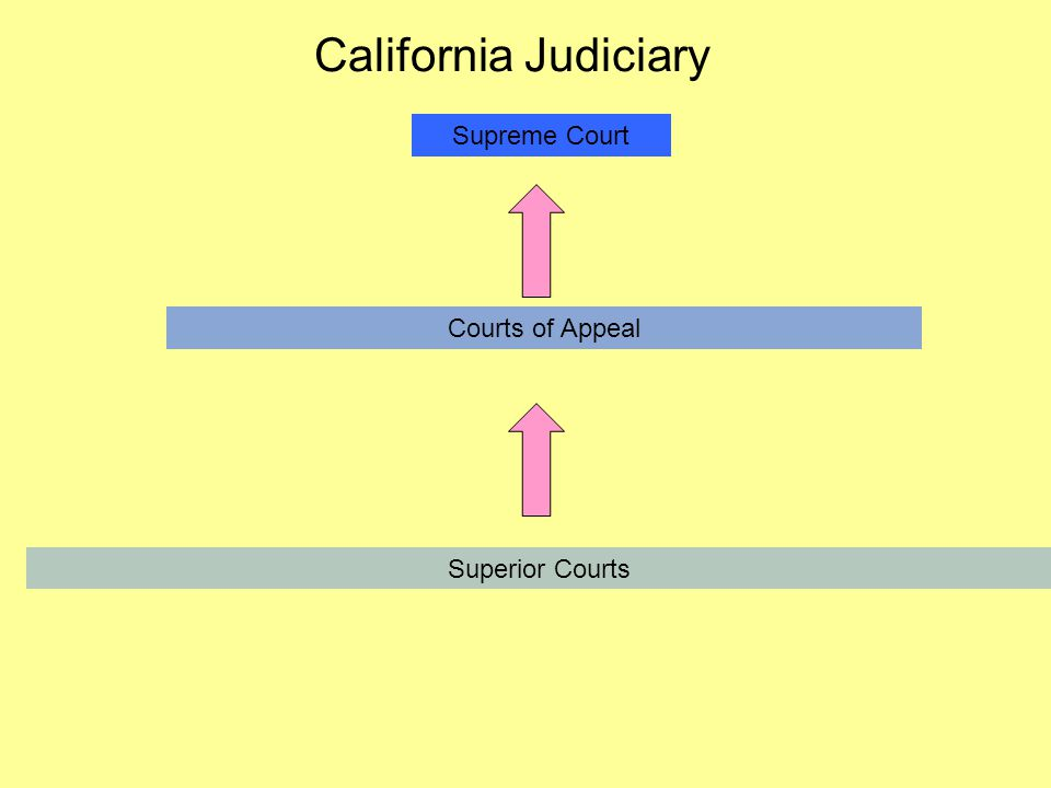 California Judiciary Supreme Court Courts of Appeal Superior Courts