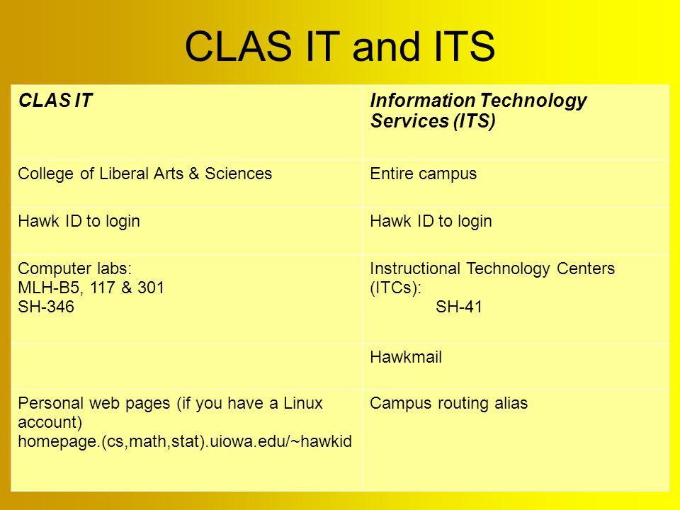 CLAS IT and ITS CLAS ITInformation Technology Services (ITS) College of Liberal Arts & SciencesEntire campus Hawk ID to login Computer labs: MLH-B5, 117 & 301 SH-346 Instructional Technology Centers (ITCs): SH-41 Hawkmail Personal web pages (if you have a Linux account) homepage.(cs,math,stat).uiowa.edu/~hawkid Campus routing alias