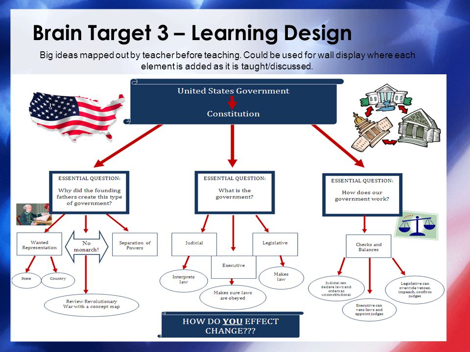 Brain Target 3 – Learning Design Introductory Big Picture Activity: −Students will be asked: What do you care about? Discussion will follow to elicit more information about what and why they care about their topics.