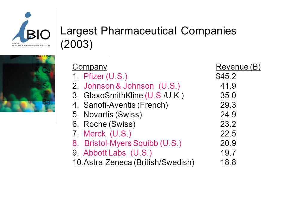 Largest Pharmaceutical Companies (2003) CompanyRevenue (B) 1.