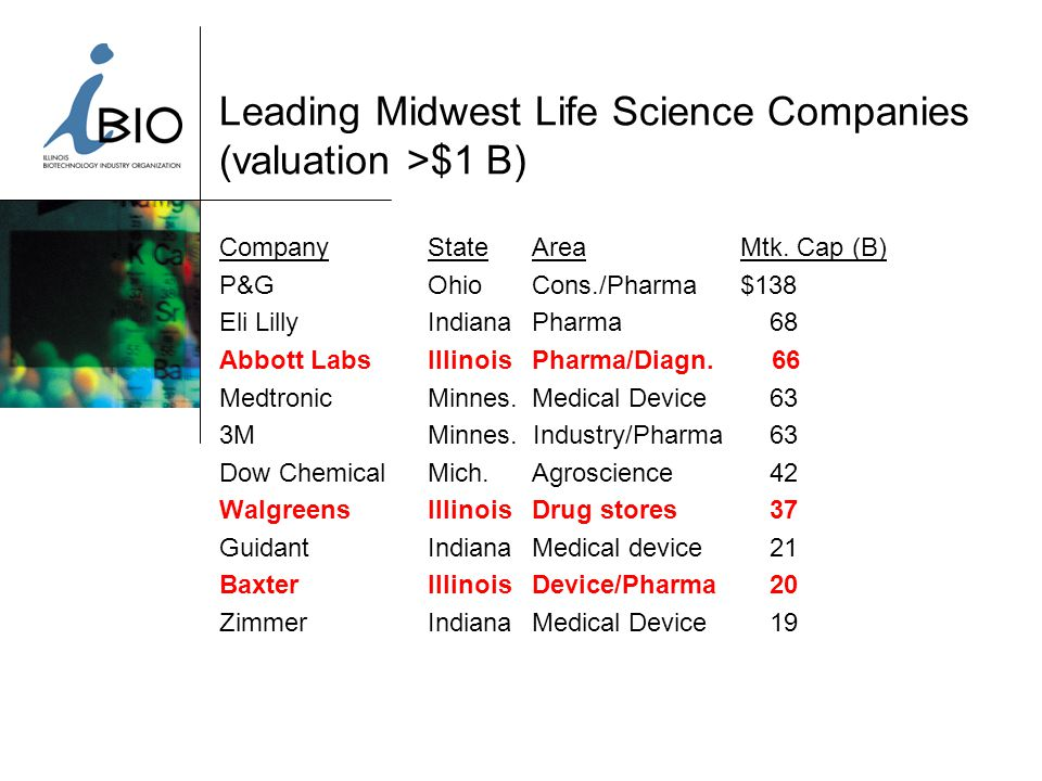 Leading Midwest Life Science Companies (valuation >$1 B) CompanyStateAreaMtk.