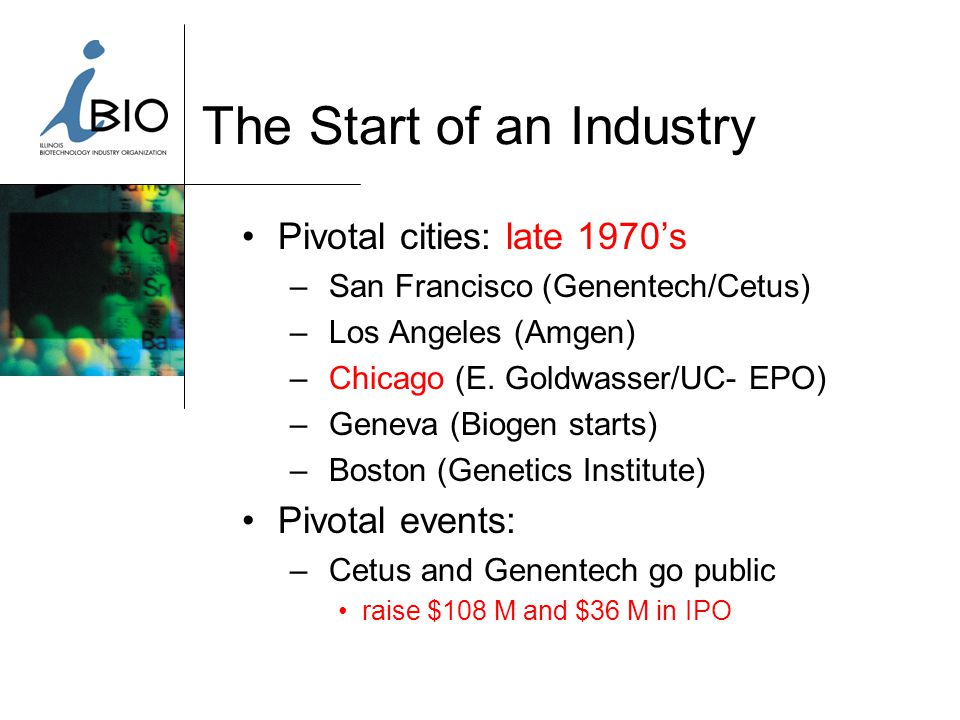 The Start of an Industry Pivotal cities: late 1970's – San Francisco (Genentech/Cetus) – Los Angeles (Amgen) – Chicago (E.