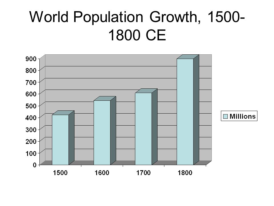 World Population Growth, 1500- 1800 CE