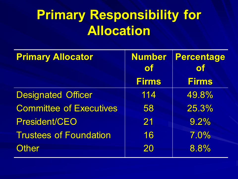 Primary Responsibility for Allocation Primary Allocator Number of Firms Percentage of Firms Designated Officer Committee of Executives President/CEO T