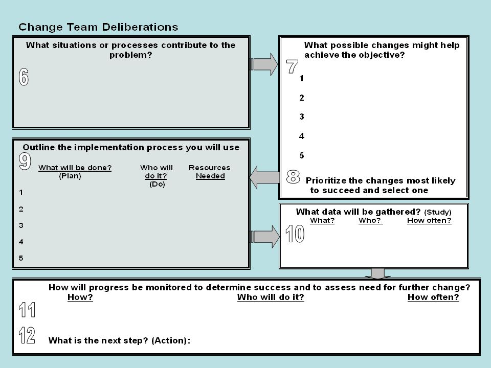 Quick Start Road Map Change Team responsibilities: 11.How will progress be monitored.