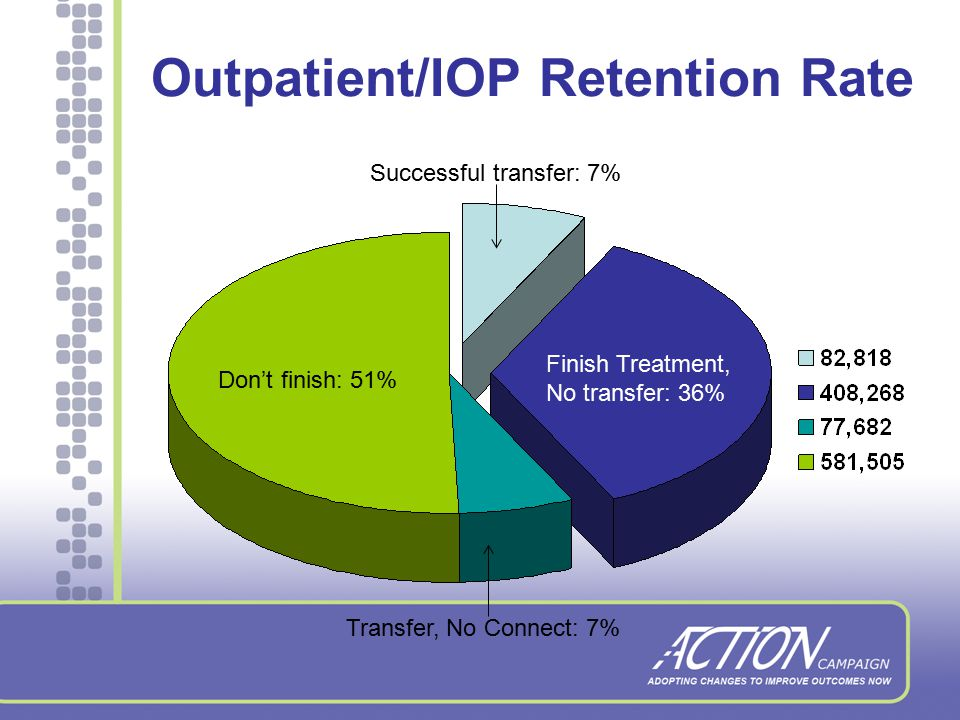 Residential Retention Rate Finish Treatment No Transfer: 51% Successful transfer: 4% Transfer; No connect: 10% Don't finish: 34%