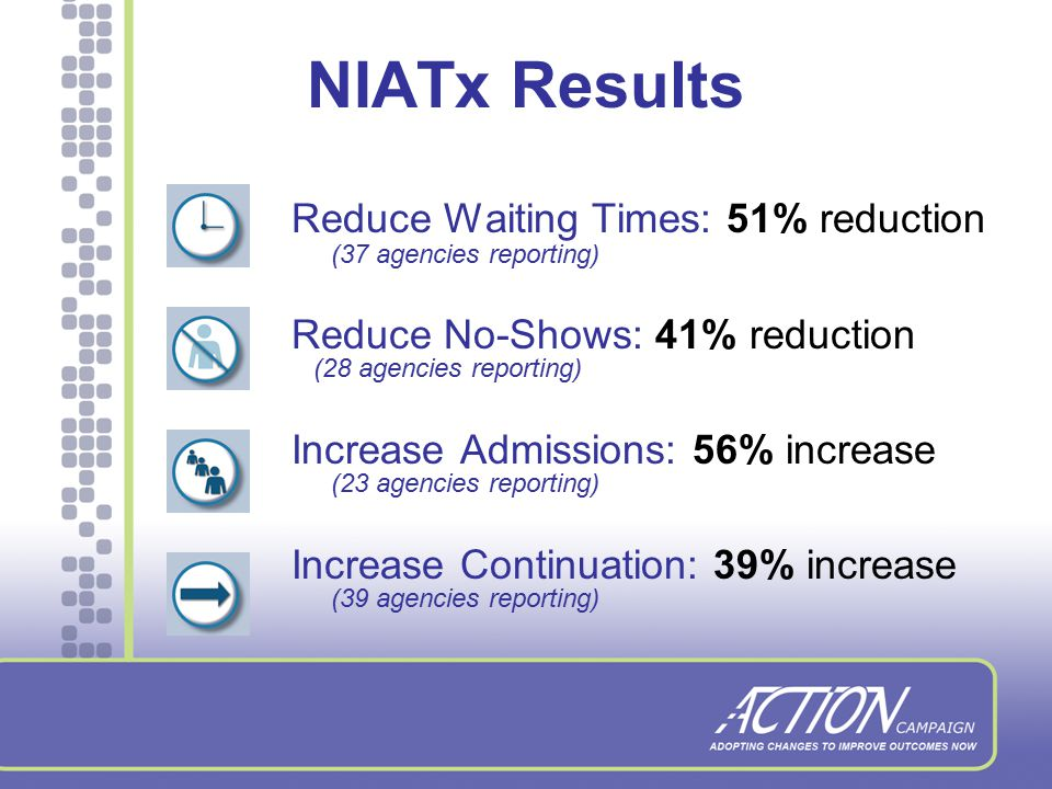 Four NIATx Project Aims Reduce Waiting Times Reduce No-Shows Increase Admissions Increase Continuation Rates