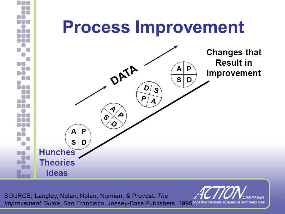 Making Changes PDSA Cycles –Plan the change –Do the plan –Study the results –Act on the new knowledge Adapt Adopt Abandon