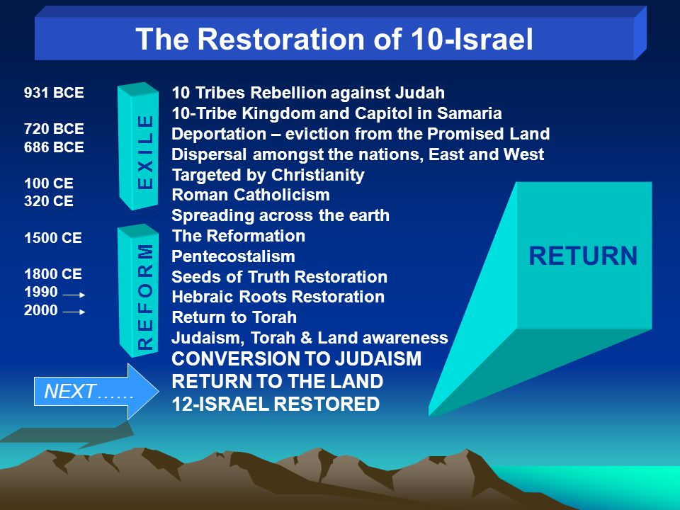 The Restoration of 10-Israel 10 Tribes Rebellion against Judah 10-Tribe Kingdom and Capitol in Samaria Deportation – eviction from the Promised Land Dispersal amongst the nations, East and West Targeted by Christianity Roman Catholicism Spreading across the earth The Reformation Pentecostalism Seeds of Truth Restoration Hebraic Roots Restoration Return to Torah Judaism, Torah & Land awareness CONVERSION TO JUDAISM RETURN TO THE LAND 12-ISRAEL RESTORED R E F O R M E X I L E RETURN 931 BCE 720 BCE 686 BCE 100 CE 320 CE 1500 CE 1800 CE 1990 2000 NEXT……