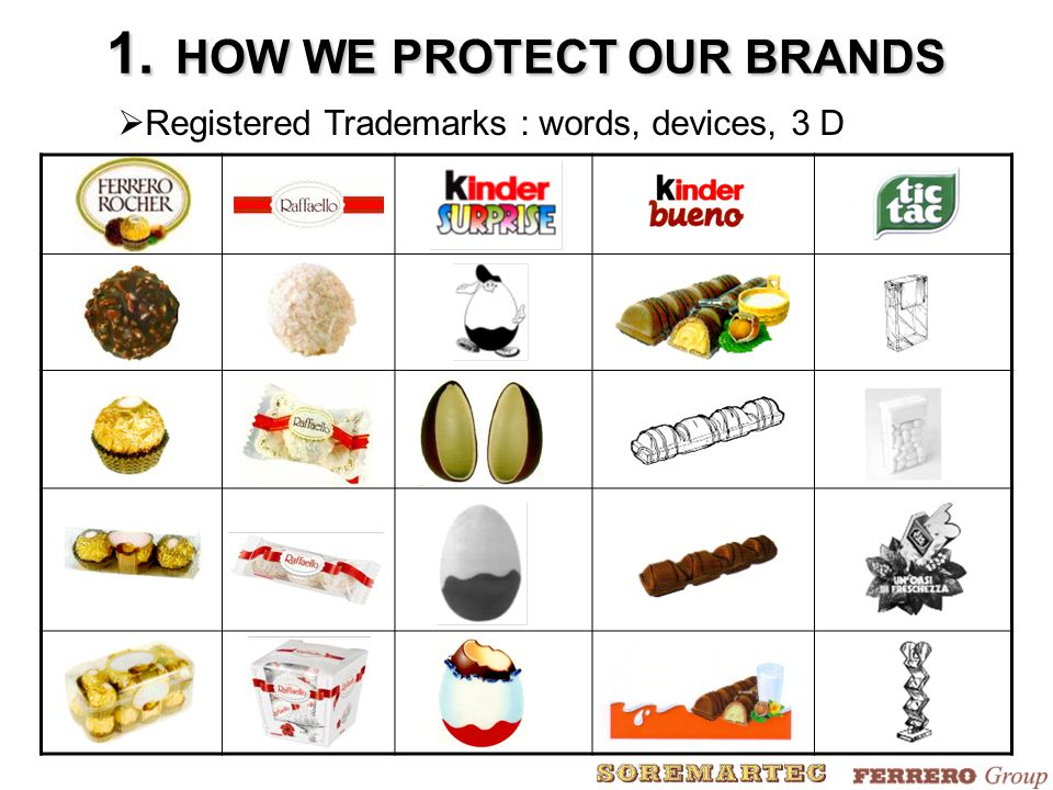 1. HOW WE PROTECT OUR BRANDS  Registered Trademarks : words, devices, 3 D