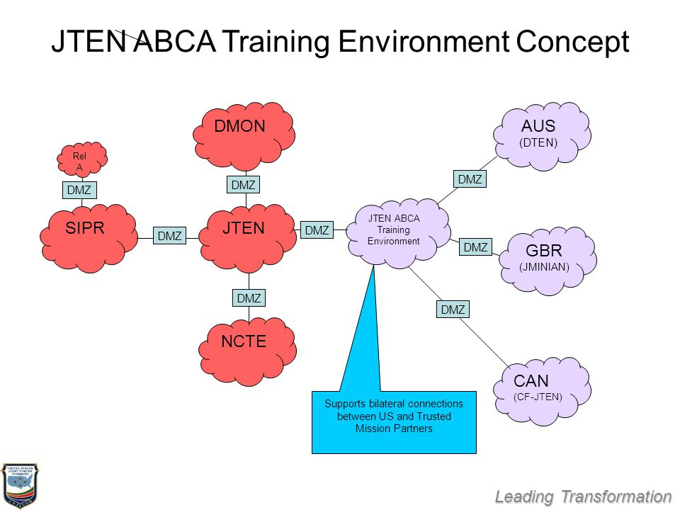 Leading Transformation JTEN ABCA Training Environment Concept SIPR GBR (JMINIAN) AUS (DTEN) NCTE DMON CAN (CF-JTEN) JTEN ABCA Training Environment DMZ Rel A DMZ JTEN Supports bilateral connections between US and Trusted Mission Partners