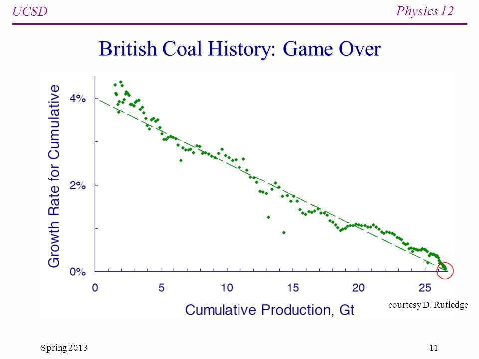 UCSD Physics 12 Spring 201311 British Coal History: Game Over courtesy D. Rutledge