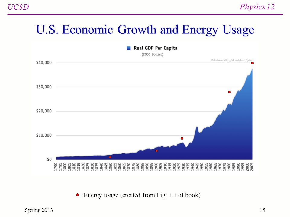 UCSD Physics 12 Spring 201315 U.S. Economic Growth and Energy Usage Energy usage (created from Fig.