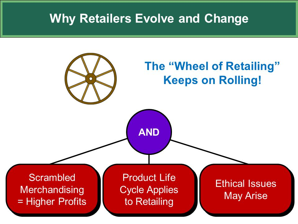 """Why Retailers Evolve and Change Product Life Cycle Applies to Retailing Scrambled Merchandising = Higher Profits Ethical Issues May Arise The """"Wheel o"""