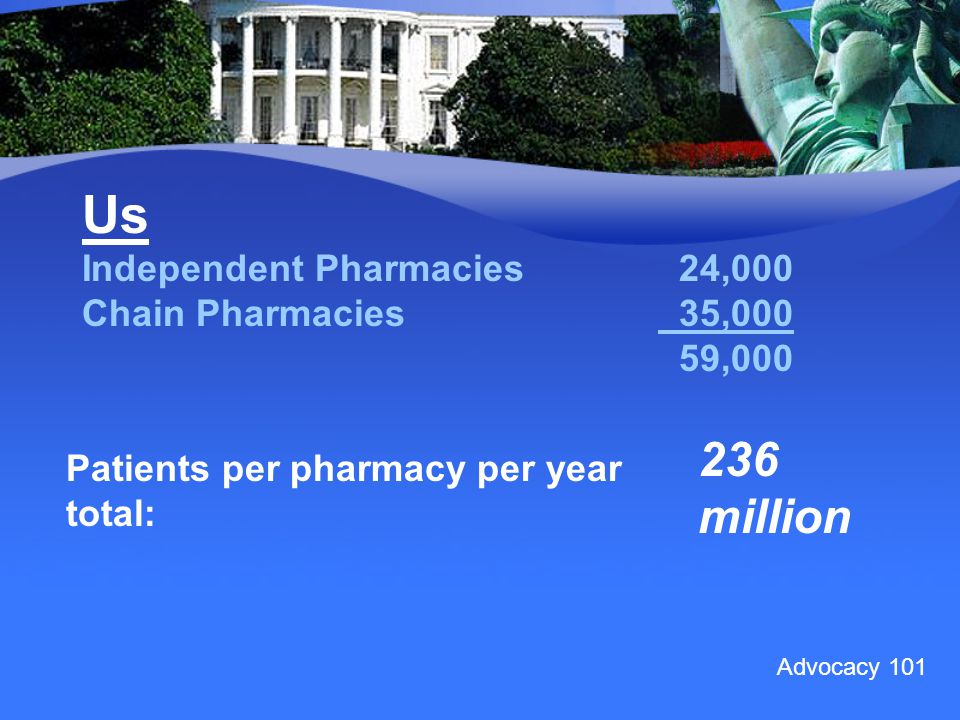 Advocacy 101 Us Independent Pharmacies 24,000 Chain Pharmacies 35,000 59,000 Patients per pharmacy per year total: 236 million