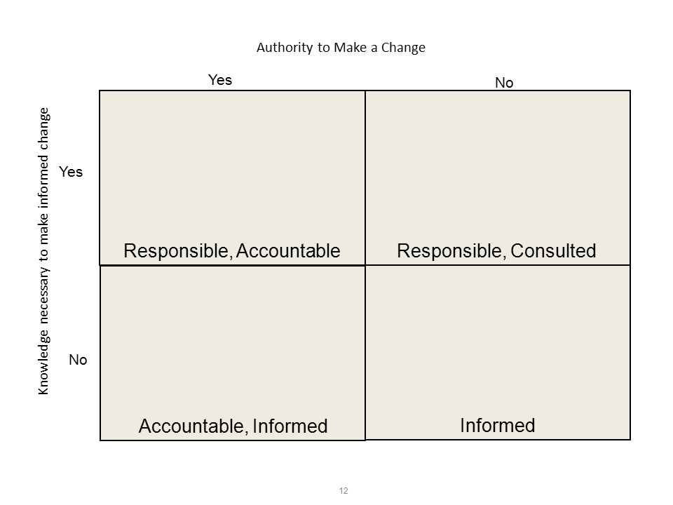 12 Informed Accountable, Informed Responsible, ConsultedResponsible, Accountable Knowledge necessary to make informed change No Authority to Make a Change Yes No