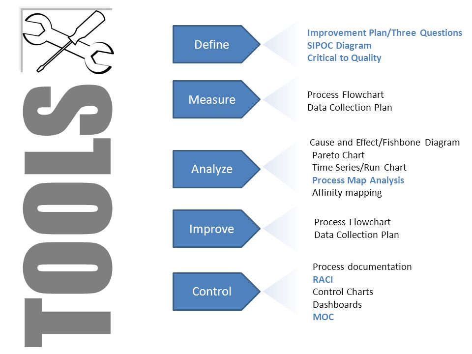Define Measure Analyze Improve Control Improvement Plan/Three Questions SIPOC Diagram Critical to Quality Process Flowchart Data Collection Plan Cause and Effect/Fishbone Diagram Pareto Chart Time Series/Run Chart Process Map Analysis Affinity mapping Process Flowchart Data Collection Plan Process documentation RACI Control Charts Dashboards MOC TOOLS
