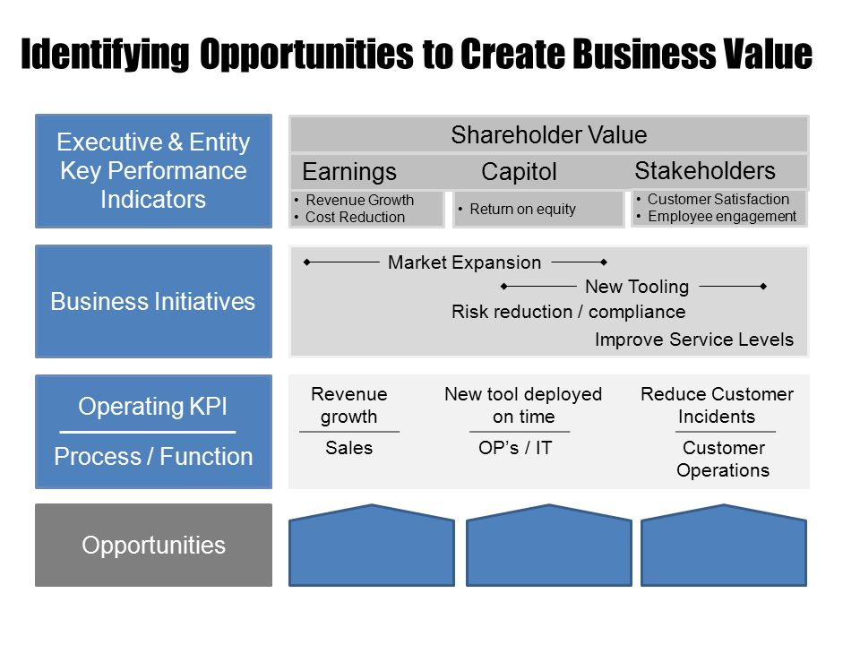 Identifying Opportunities to Create Business Value Executive & Entity Key Performance Indicators EarningsCapitol Stakeholders Shareholder Value Revenue Growth Cost Reduction Return on equity Customer Satisfaction Employee engagement Business Initiatives Operating KPI Process / Function Market Expansion New Tooling Risk reduction / compliance Improve Service Levels Revenue growth New tool deployed on time Reduce Customer Incidents SalesOP's / ITCustomer Operations Opportunities