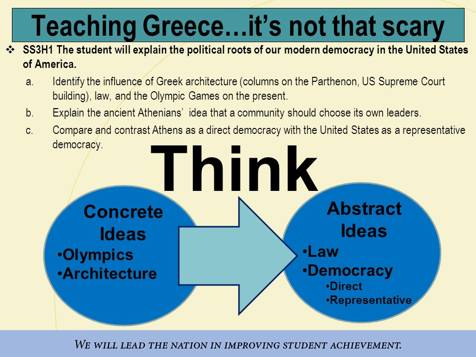 Teaching Greece…it's not that scary  SS3H1 The student will explain the political roots of our modern democracy in the United States of America.