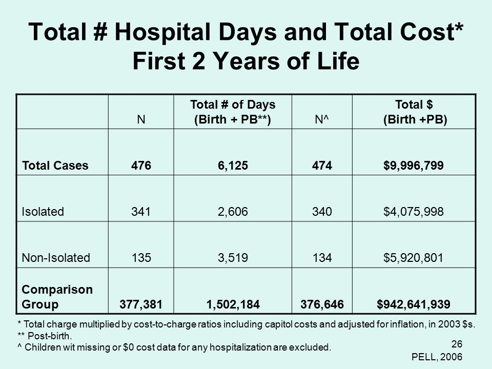 26 Total # Hospital Days and Total Cost* First 2 Years of Life N Total # of Days (Birth + PB**)N^ Total $ (Birth +PB) Total Cases4766,125474$9,996,799 Isolated3412,606340$4,075,998 Non-Isolated1353,519134$5,920,801 Comparison Group377,3811,502,184376,646$942,641,939 * Total charge multiplied by cost-to-charge ratios including capitol costs and adjusted for inflation, in 2003 $s.