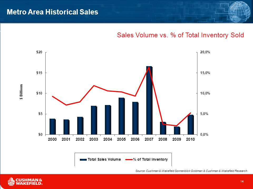 Metro Area Historical Sales Sales Volume vs.
