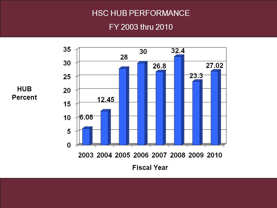 HSC HUB PEFORMANCE 2004-2006 HUB Percent Fiscal Year HSC HUB PERFORMANCE FY 2003 thru 2010