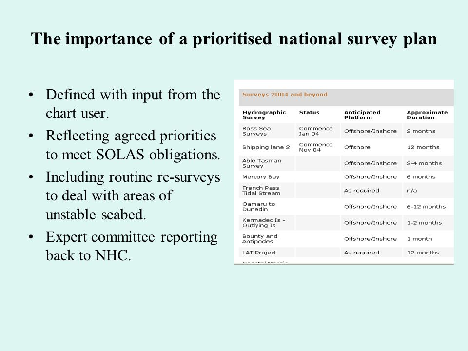 The importance of a prioritised national survey plan Defined with input from the chart user.