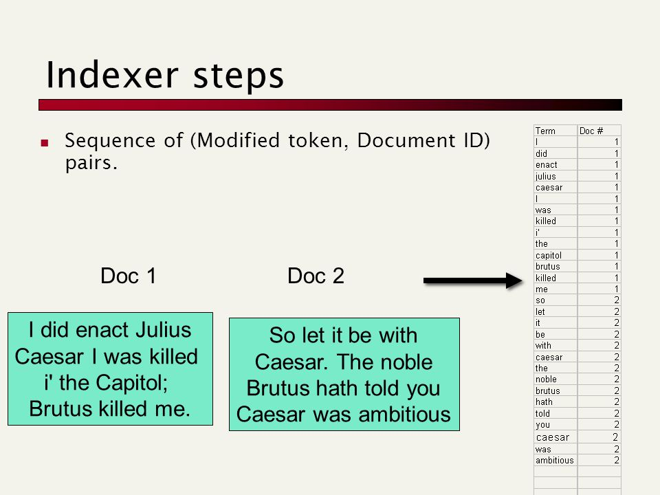 Sequence of (Modified token, Document ID) pairs.