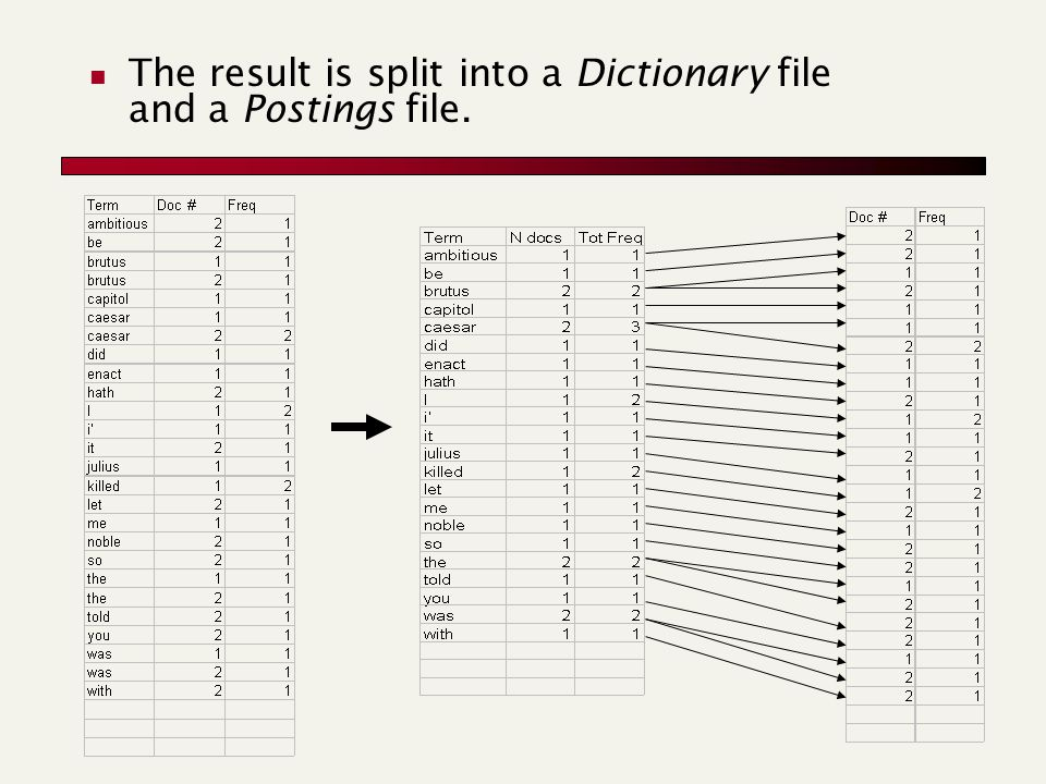 The result is split into a Dictionary file and a Postings file.