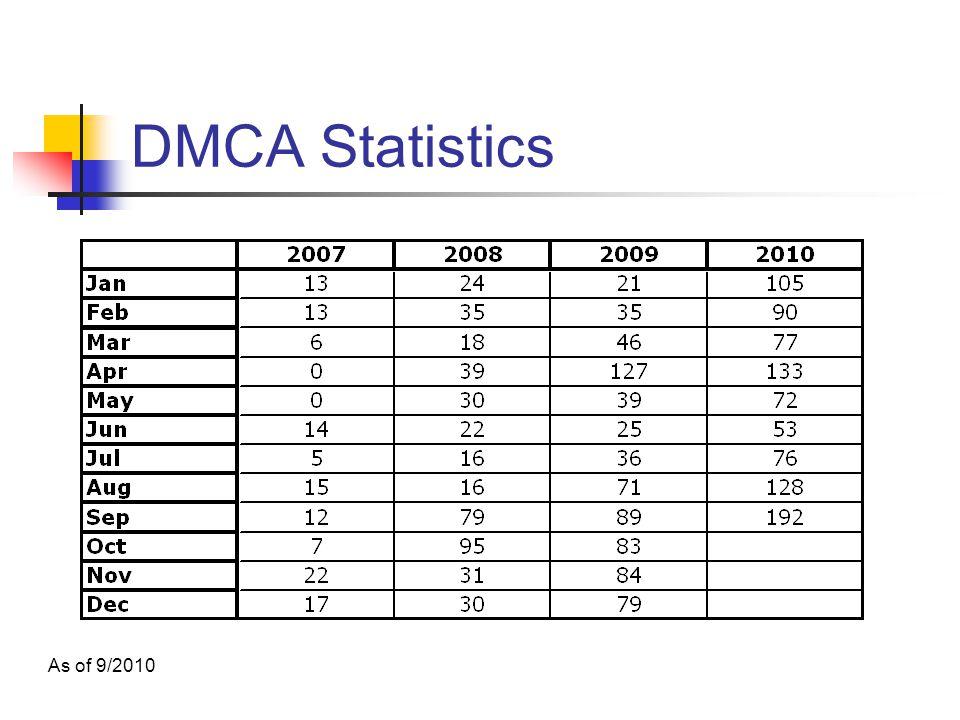 DMCA Statistics As of 9/2010