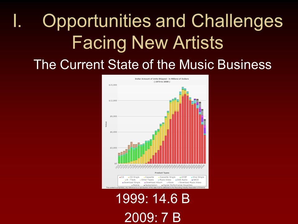 Major Labels The five major labels are now only four Each has suffered significant decrease in revenue of 50% or more from sales of prerecorded music EMI Music is teetering on bankruptcy Each label has dropped artists and is signing fewer artists But, the majors still control more than 80% of distribution, and own more than 80% of popular music