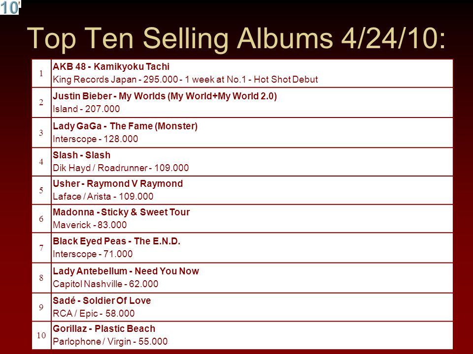 Top Ten Selling Albums 4/24/10: 1 AKB 48 - Kamikyoku Tachi King Records Japan - 295.000 - 1 week at No.1 - Hot Shot Debut 2 Justin Bieber - My Worlds (My World+My World 2.0) Island - 207.000 3 Lady GaGa - The Fame (Monster) Interscope - 128.000 4 Slash - Slash Dik Hayd / Roadrunner - 109.000 5 Usher - Raymond V Raymond Laface / Arista - 109.000 6 Madonna - Sticky & Sweet Tour Maverick - 83.000 7 Black Eyed Peas - The E.N.D.